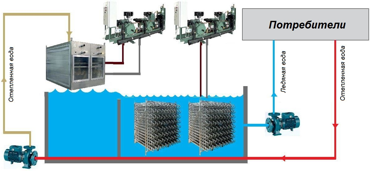 Комбинированная схема охлаждения
