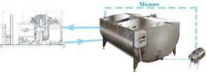 Метод непосредственного охлаждения молока